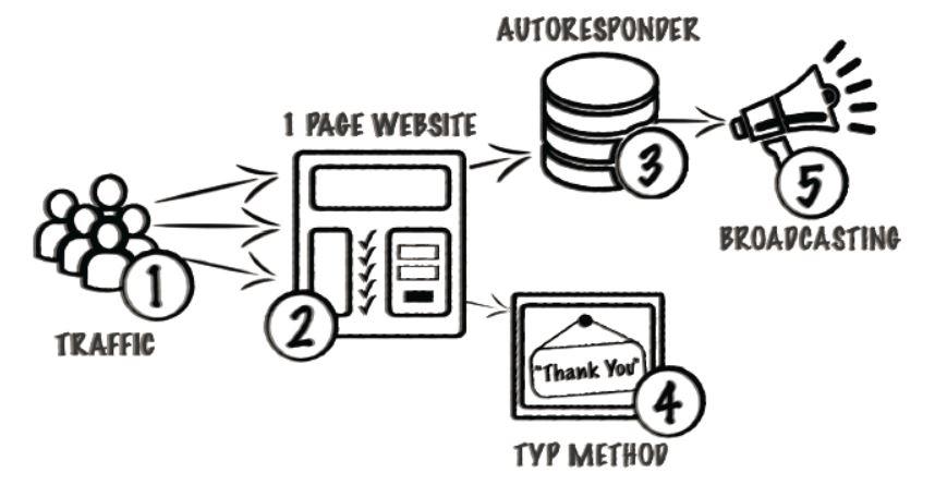 internet marketing nasveti