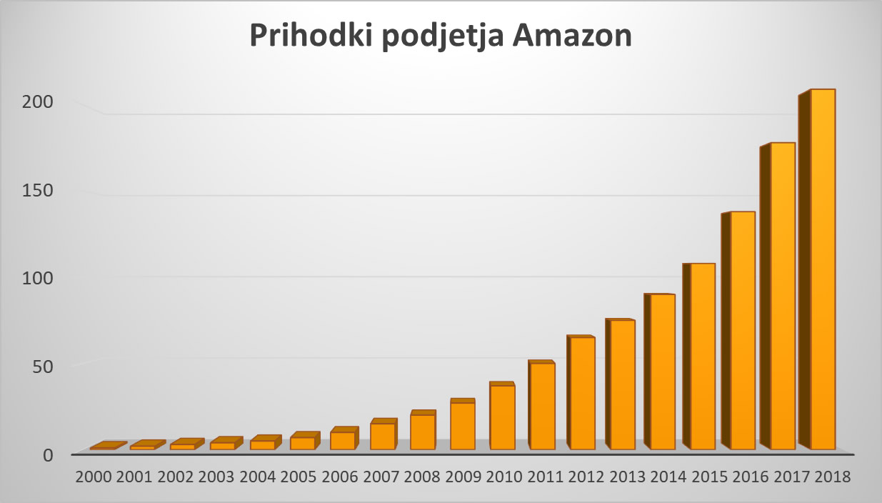 Prihodki Amazon