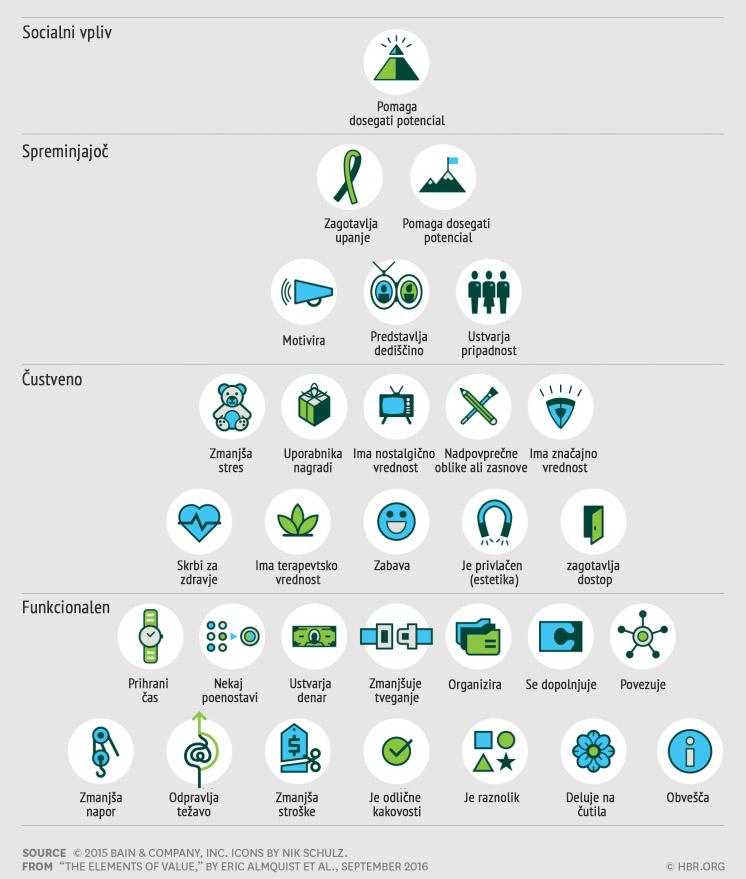 Vrednost v očeh kupca: 30 načinov ustvarjanja dodane vrednosti
